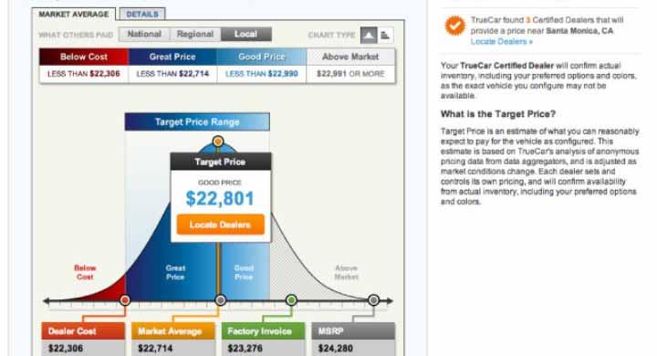 Internet lead providers selling cars